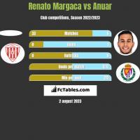 Renato Margaca vs Anuar h2h player stats