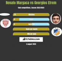 Renato Margaca vs Georgios Efrem h2h player stats