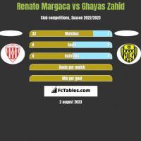 Renato Margaca vs Ghayas Zahid h2h player stats