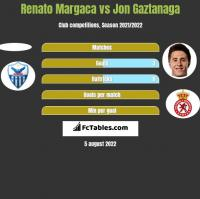 Renato Margaca vs Jon Gaztanaga h2h player stats