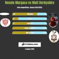 Renato Margaca vs Matt Derbyshire h2h player stats