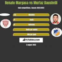 Renato Margaca vs Murtaz Daushvili h2h player stats
