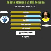 Renato Margaca vs Nils Teixeira h2h player stats