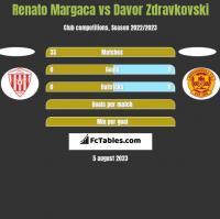 Renato Margaca vs Davor Zdravkovski h2h player stats