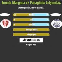 Renato Margaca vs Panagiotis Artymatas h2h player stats