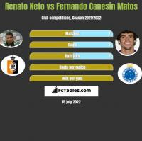 Renato Neto vs Fernando Canesin Matos h2h player stats