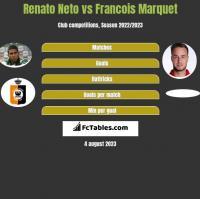 Renato Neto vs Francois Marquet h2h player stats