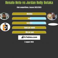 Renato Neto vs Jordan Rolly Botaka h2h player stats