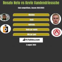 Renato Neto vs Kevin Vandendriessche h2h player stats