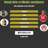 Renato Neto vs Michiel Jonckheere h2h player stats