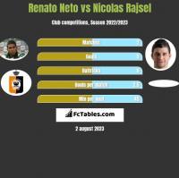 Renato Neto vs Nicolas Rajsel h2h player stats