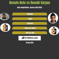 Renato Neto vs Ronald Vargas h2h player stats