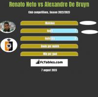 Renato Neto vs Alexandre De Bruyn h2h player stats
