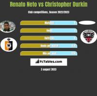 Renato Neto vs Christopher Durkin h2h player stats