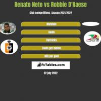 Renato Neto vs Robbie D'Haese h2h player stats