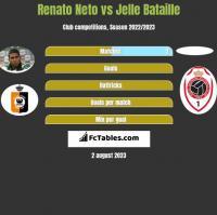 Renato Neto vs Jelle Bataille h2h player stats