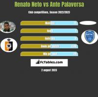 Renato Neto vs Ante Palaversa h2h player stats