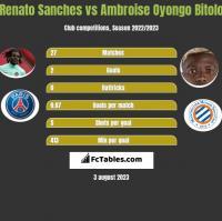 Renato Sanches vs Ambroise Oyongo Bitolo h2h player stats