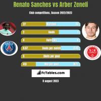 Renato Sanches vs Arber Zeneli h2h player stats