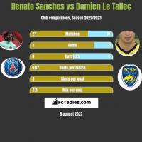 Renato Sanches vs Damien Le Tallec h2h player stats