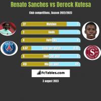 Renato Sanches vs Dereck Kutesa h2h player stats