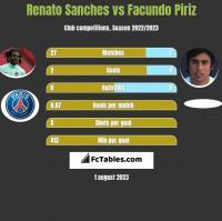 Renato Sanches vs Facundo Piriz h2h player stats