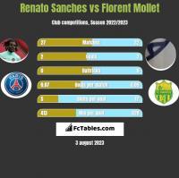 Renato Sanches vs Florent Mollet h2h player stats