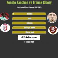 Renato Sanches vs Franck Ribery h2h player stats