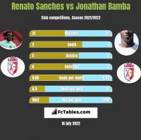 Renato Sanches vs Jonathan Bamba h2h player stats