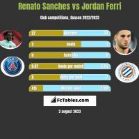 Renato Sanches vs Jordan Ferri h2h player stats