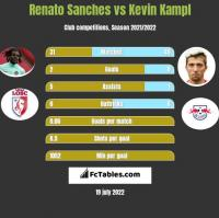 Renato Sanches vs Kevin Kampl h2h player stats