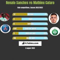 Renato Sanches vs Mathieu Cafaro h2h player stats