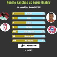 Renato Sanches vs Serge Gnabry h2h player stats