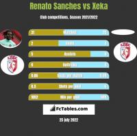 Renato Sanches vs Xeka h2h player stats