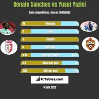 Renato Sanches vs Yusuf Yazici h2h player stats