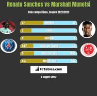 Renato Sanches vs Marshall Munetsi h2h player stats