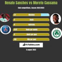 Renato Sanches vs Moreto Cassama h2h player stats