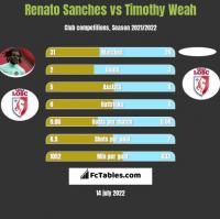 Renato Sanches vs Timothy Weah h2h player stats