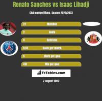 Renato Sanches vs Isaac Lihadji h2h player stats