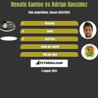 Renato Santos vs Adrian Gonzalez h2h player stats