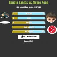 Renato Santos vs Alvaro Pena h2h player stats