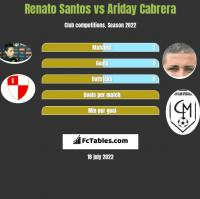 Renato Santos vs Ariday Cabrera h2h player stats