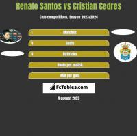 Renato Santos vs Cristian Cedres h2h player stats