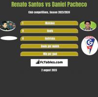 Renato Santos vs Daniel Pacheco h2h player stats