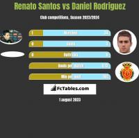 Renato Santos vs Daniel Rodriguez h2h player stats