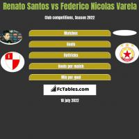 Renato Santos vs Federico Nicolas Varela h2h player stats