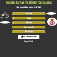 Renato Santos vs Galder Cerrajeria h2h player stats