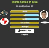 Renato Santos vs Keko h2h player stats
