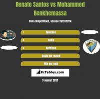 Renato Santos vs Mohammed Benkhemassa h2h player stats