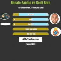 Renato Santos vs Keidi Bare h2h player stats
